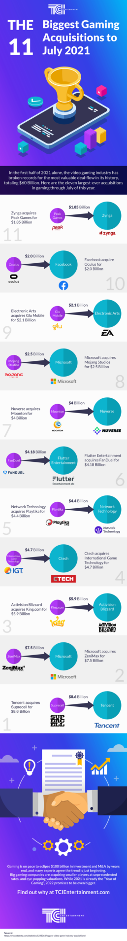 THE 11 BIGGEST GAMING ACQUISITIONS TO JULY 2021